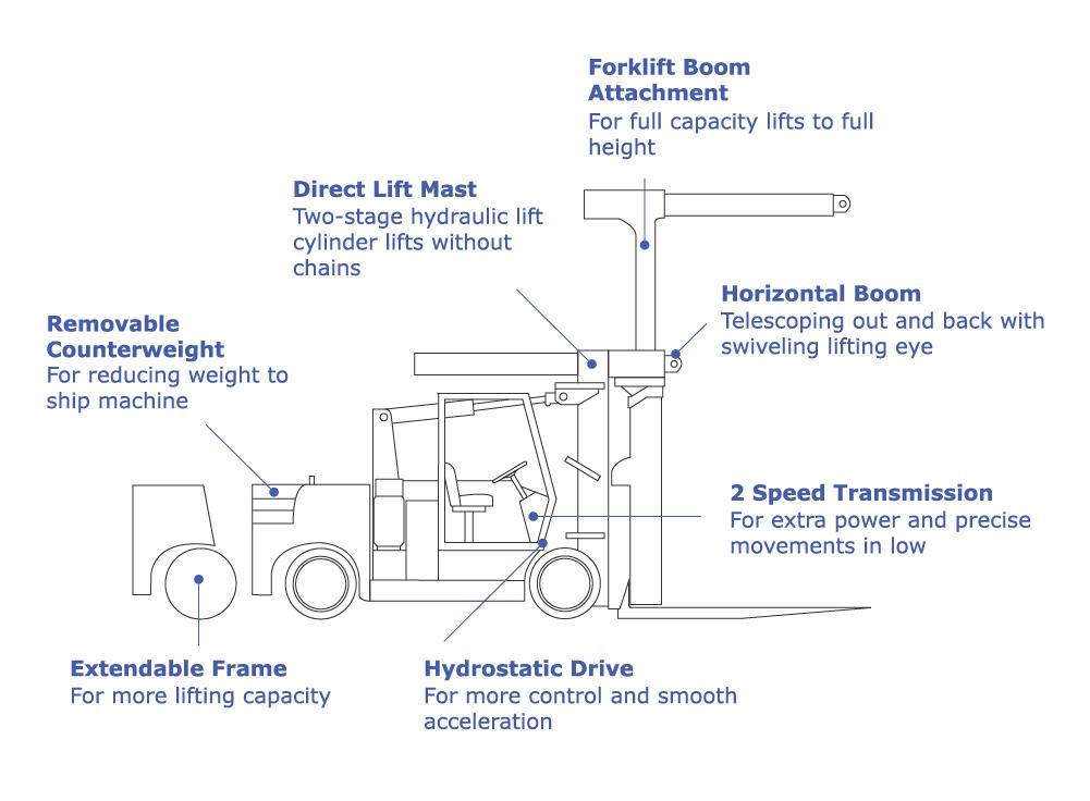 versa-lift features